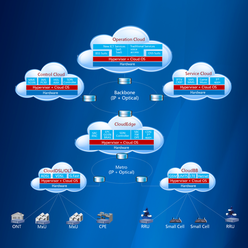 softcom_network_architecture
